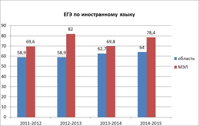 Процентное соотношение среднего балла ЕГЭ по иностранному языку